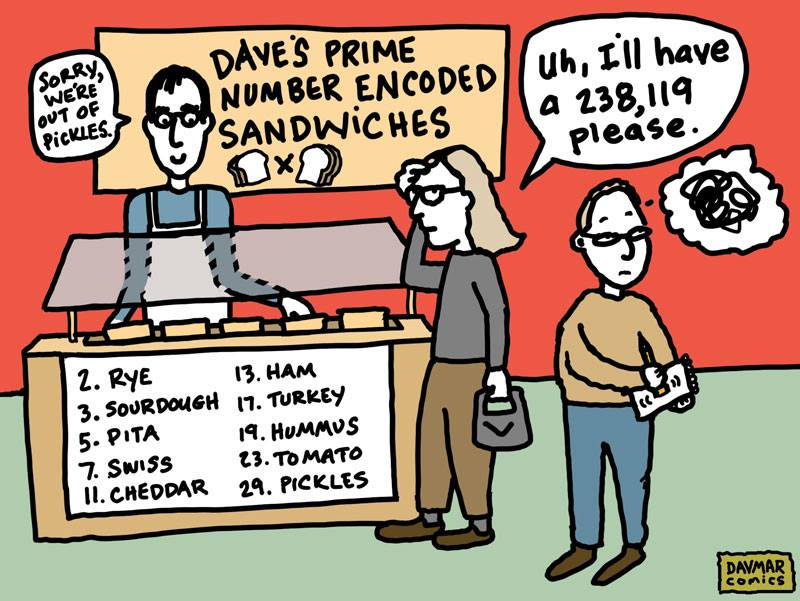 Prime Number Encoded Sandwiches